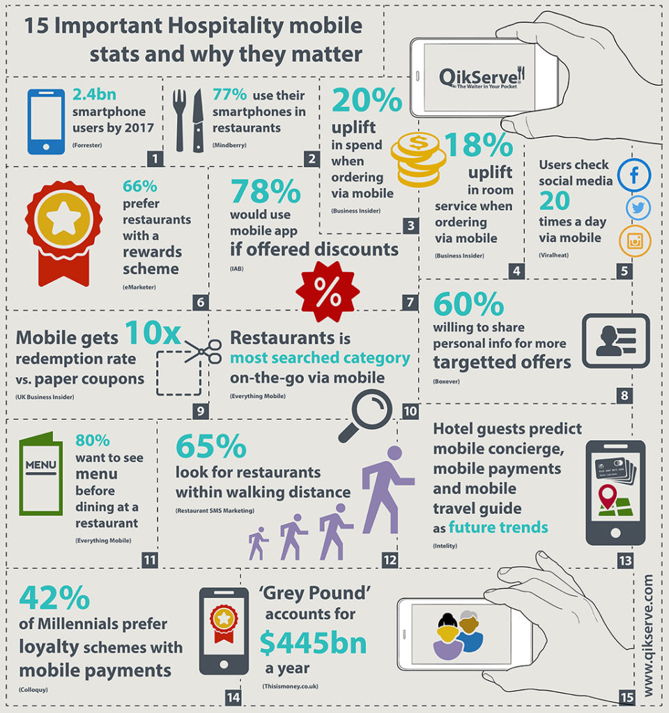 QikServe 15 Hospitality Mobile Stats InfoGraphic
