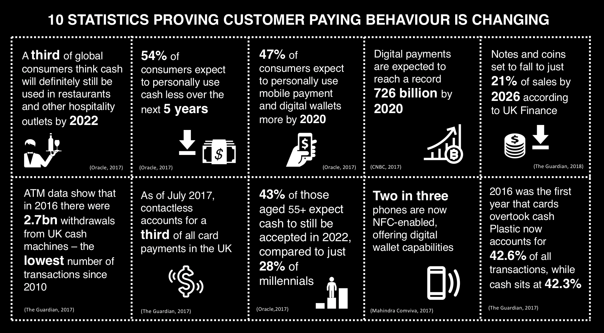 10 statistics proving customer paying behaviour is changing