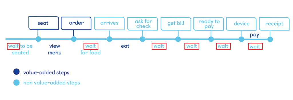wait times flow diagram